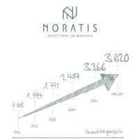 Noratis AG Halbjahr 2021