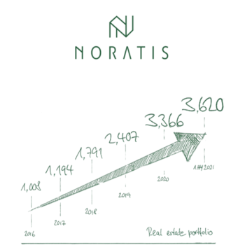 Noratis AG half-year 2021